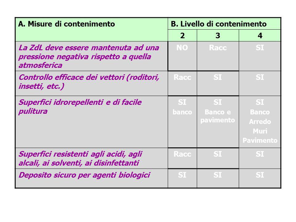 A. Misure di contenimentoB. Livello di contenimento 234 La ZdL deve essere mantenuta ad una pressione negativa rispetto a quella atmosferica NORaccSI
