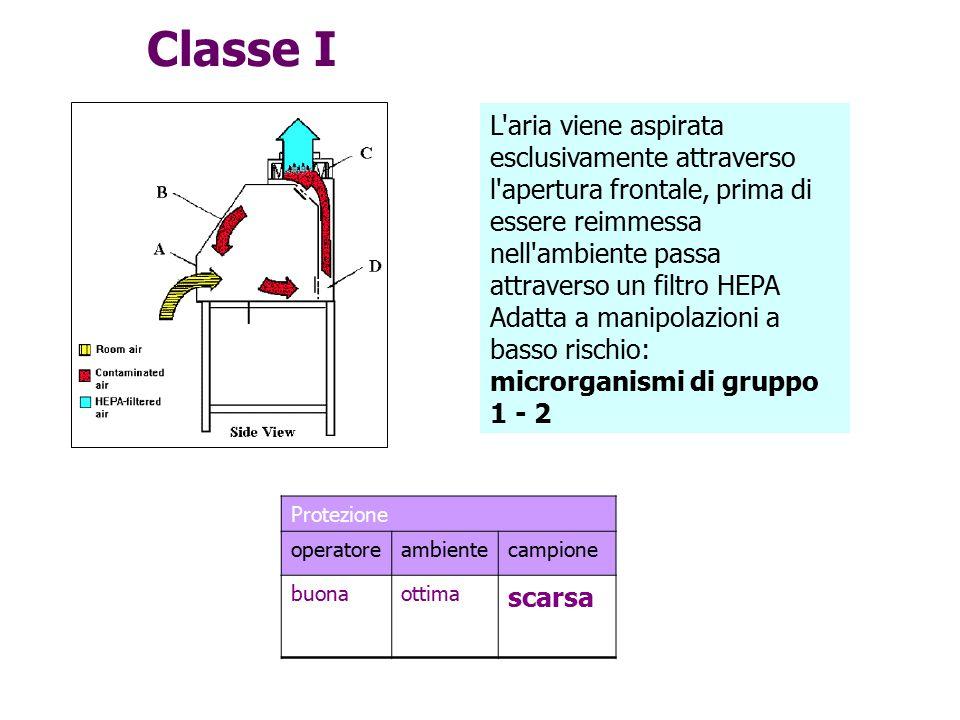 Classe I Protezione operatoreambientecampione buonaottima scarsa L'aria viene aspirata esclusivamente attraverso l'apertura frontale, prima di essere