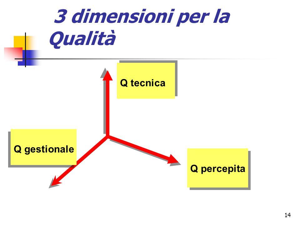 14 3 dimensioni per la Qualità Q tecnica Q percepita Q gestionale