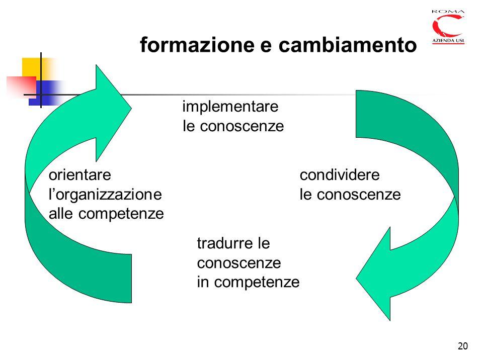 20 implementare le conoscenze tradurre le conoscenze in competenze orientare l'organizzazione alle competenze condividere le conoscenze formazione e cambiamento