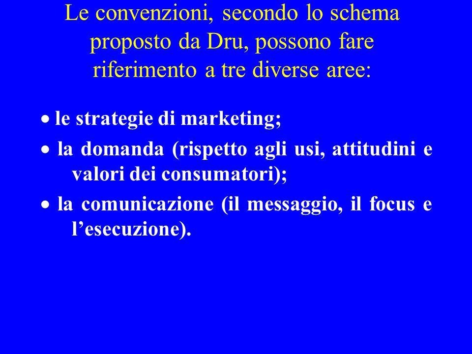 Dru, inoltre, pone molta attenzione all'importanza del brief nello sviluppo di una campagna di comunicazione.