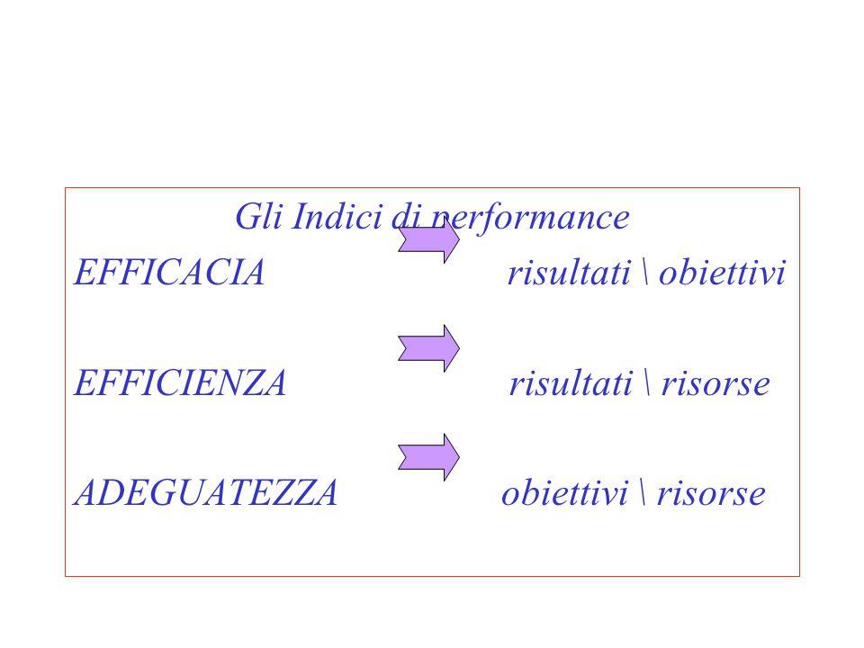 Gli Indici di performance EFFICACIA risultati \ obiettivi EFFICIENZA risultati \ risorse ADEGUATEZZA obiettivi \ risorse