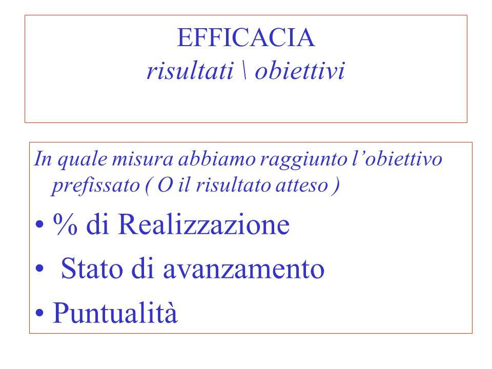 EFFICACIA risultati \ obiettivi In quale misura abbiamo raggiunto l'obiettivo prefissato ( O il risultato atteso ) % di Realizzazione Stato di avanzam