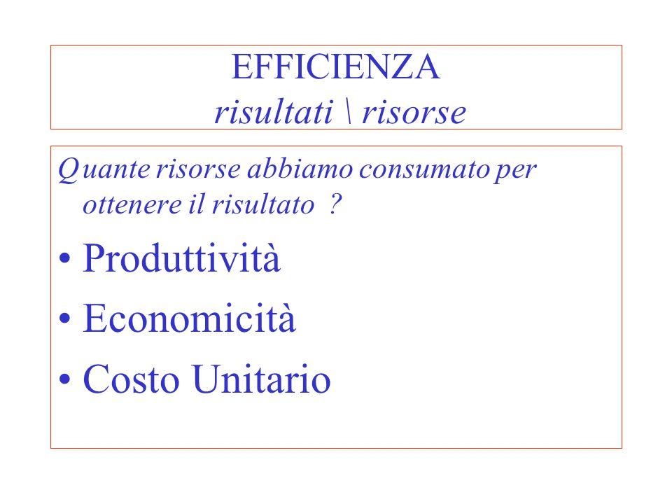 EFFICIENZA risultati \ risorse Quante risorse abbiamo consumato per ottenere il risultato ? Produttività Economicità Costo Unitario