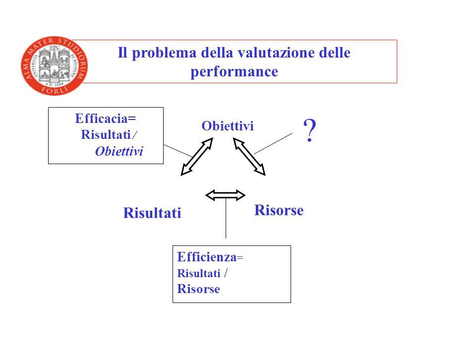 Risultati Obiettivi Risorse Efficacia= Risultati / Obiettivi Efficienza = Risultati / Risorse Adeguatezza = Risorse/Obiettivi Il problema della valutazione delle performance