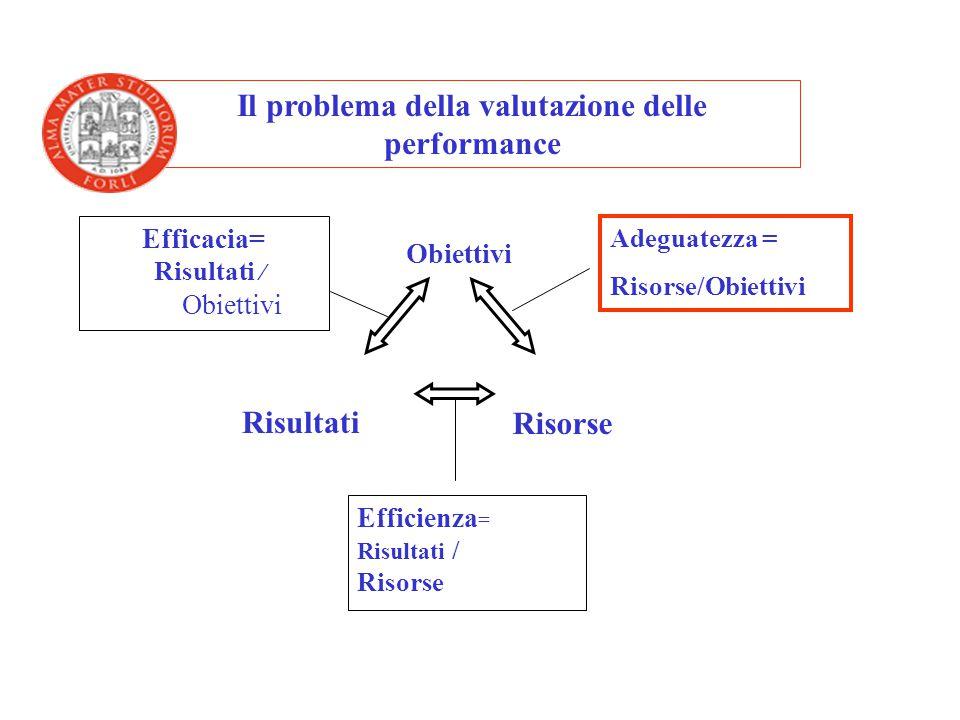 Risultati Obiettivi Risorse Efficacia= Risultati / Obiettivi Efficienza = Risultati / Risorse Adeguatezza = Risorse/Obiettivi Il problema della valuta