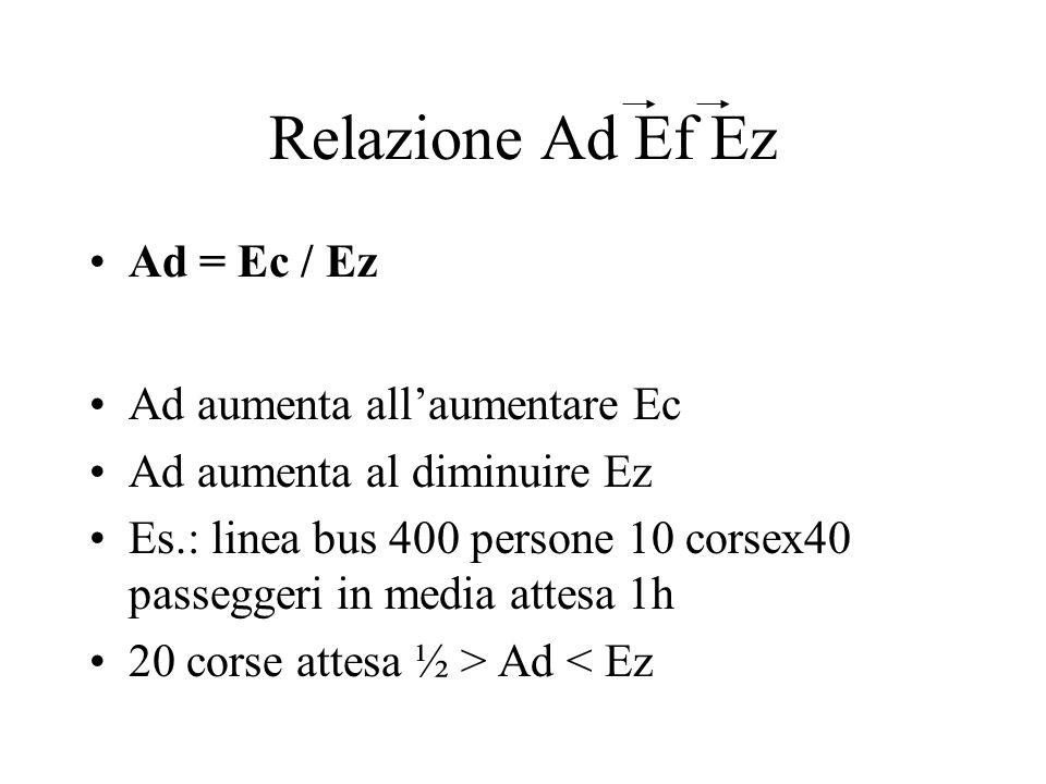 Relazione Ad Ef Ez Ad = Ec / Ez Ad aumenta all'aumentare Ec Ad aumenta al diminuire Ez Es.: linea bus 400 persone 10 corsex40 passeggeri in media atte