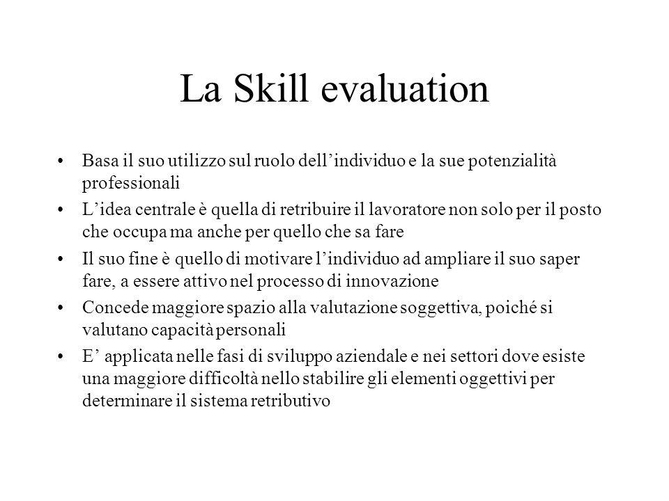 La Skill evaluation Basa il suo utilizzo sul ruolo dell'individuo e la sue potenzialità professionali L'idea centrale è quella di retribuire il lavora