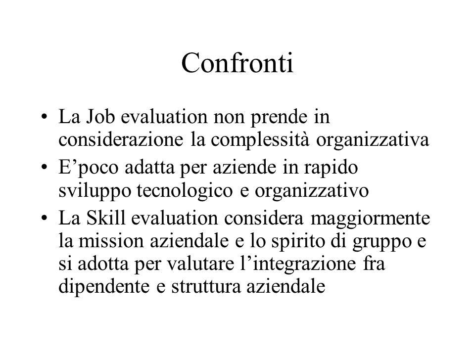 Confronti La Job evaluation non prende in considerazione la complessità organizzativa E'poco adatta per aziende in rapido sviluppo tecnologico e organ