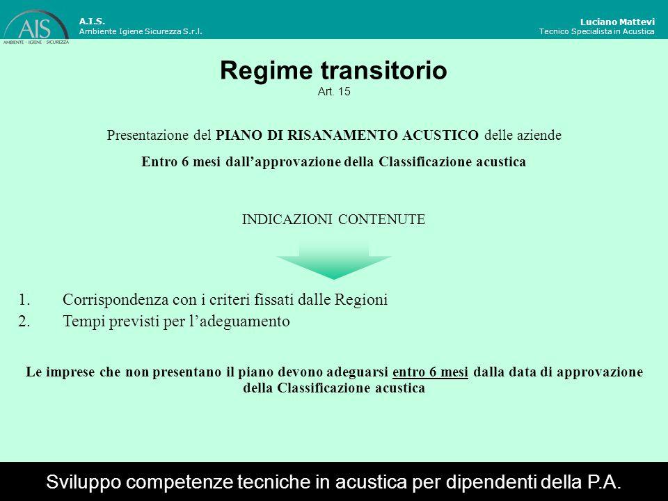 Decreti attuativi Luciano Mattevi Tecnico Specialista in Acustica Sviluppo competenze tecniche in acustica per dipendenti della P.A.
