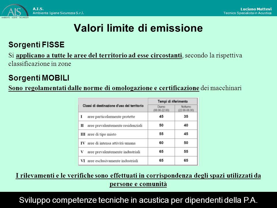 Luciano Mattevi Tecnico Specialista in Acustica Valori limite di immissione Sviluppo competenze tecniche in acustica per dipendenti della P.A.