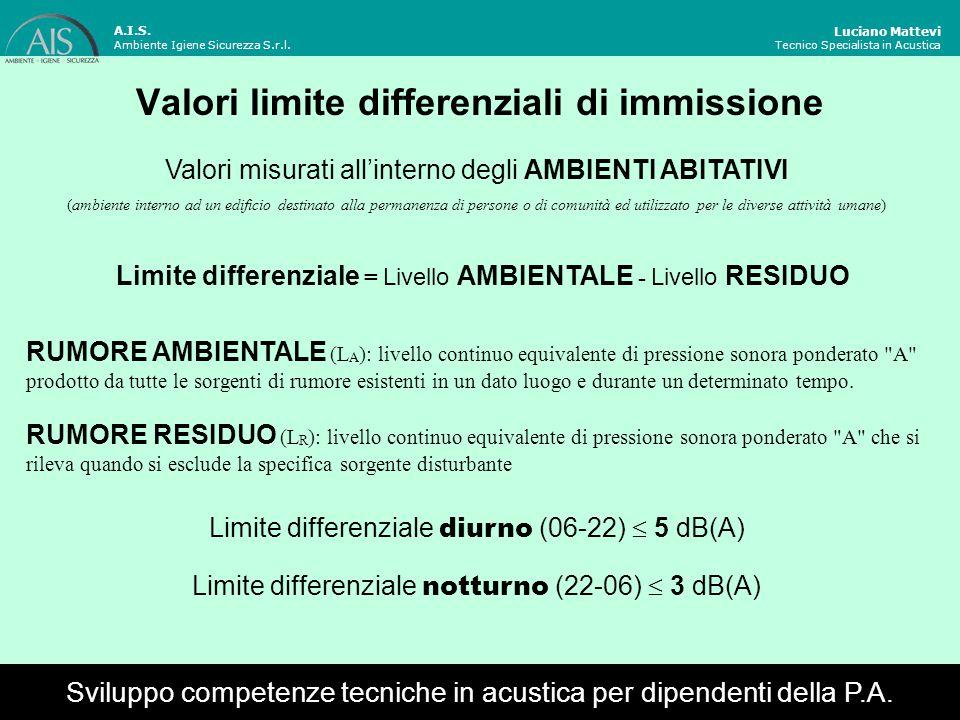 Casi in cui NON si applica il criterio differenziale Luciano Mattevi Tecnico Specialista in Acustica I limiti differenziali non si applicano nei seguenti casi, poiché ogni effetto del rumore è da ritenersi trascurabile: se il livello di rumore ambientale misurato a finestre aperte durante il periodo diurno < 50 dB(A) durante il periodo notturno < 40 dB(A) se il livello di rumore ambientale misurato a finestre chiuse durante il periodo diurno < 35 dB(A) durante il periodo notturno < 25 dB(A) nelle aree esclusivamente industriali; alle infrastrutture stradali, ferroviarie, aeroportuali, marittime; ad attività e comportamenti non connessi con esigenze produttive, commerciali e professionali; per i servizi e gli impianti fissi dell edificio adibiti ad uso comune, limitatamente al disturbo provocato all interno dello stesso.