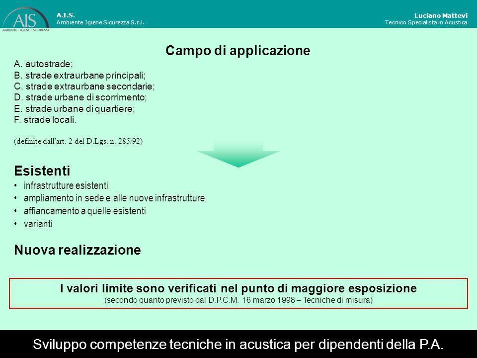 Luciano Mattevi Tecnico Specialista in Acustica Fasce di pertinenza acustica Sviluppo competenze tecniche in acustica per dipendenti della P.A.