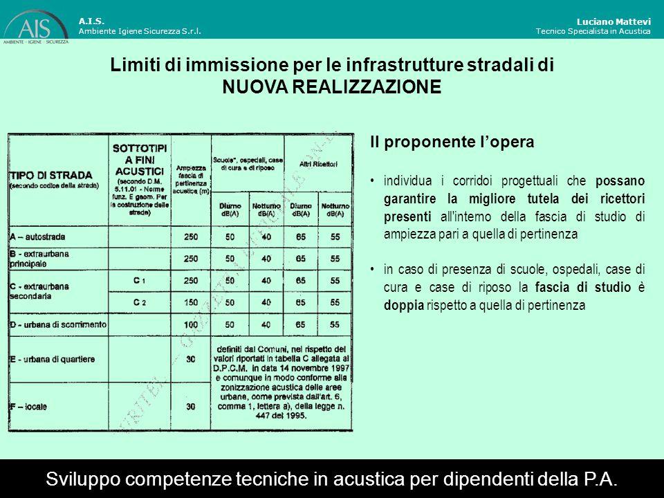Luciano Mattevi Tecnico Specialista in Acustica Limiti di immissione per le infrastrutture stradali ESISTENTI Sviluppo competenze tecniche in acustica per dipendenti della P.A.