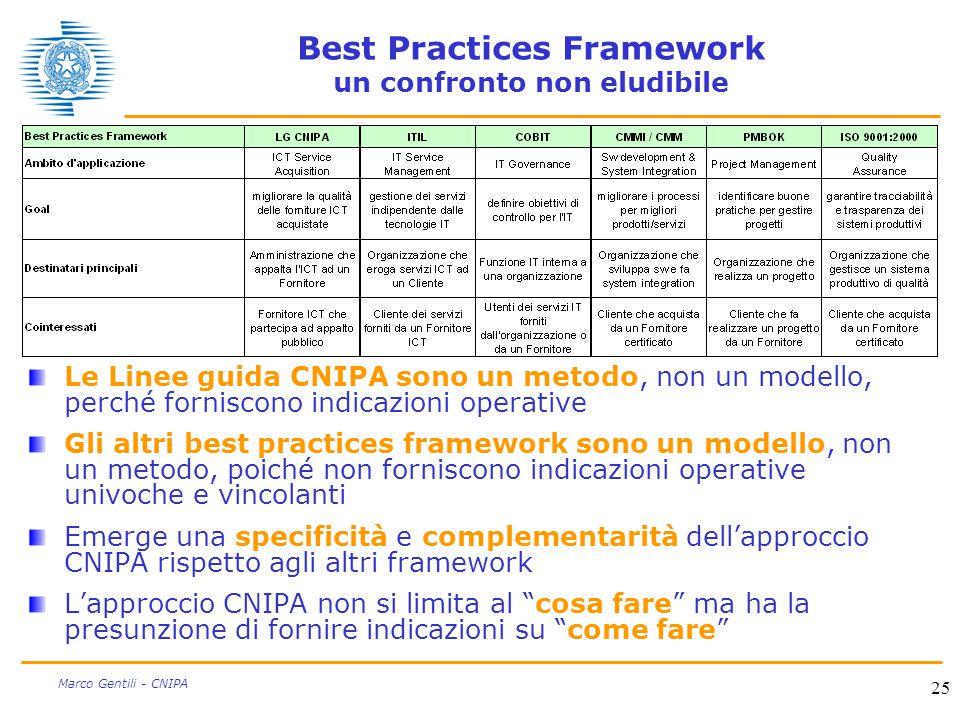 25 Marco Gentili - CNIPA Best Practices Framework un confronto non eludibile Le Linee guida CNIPA sono un metodo, non un modello, perché forniscono in