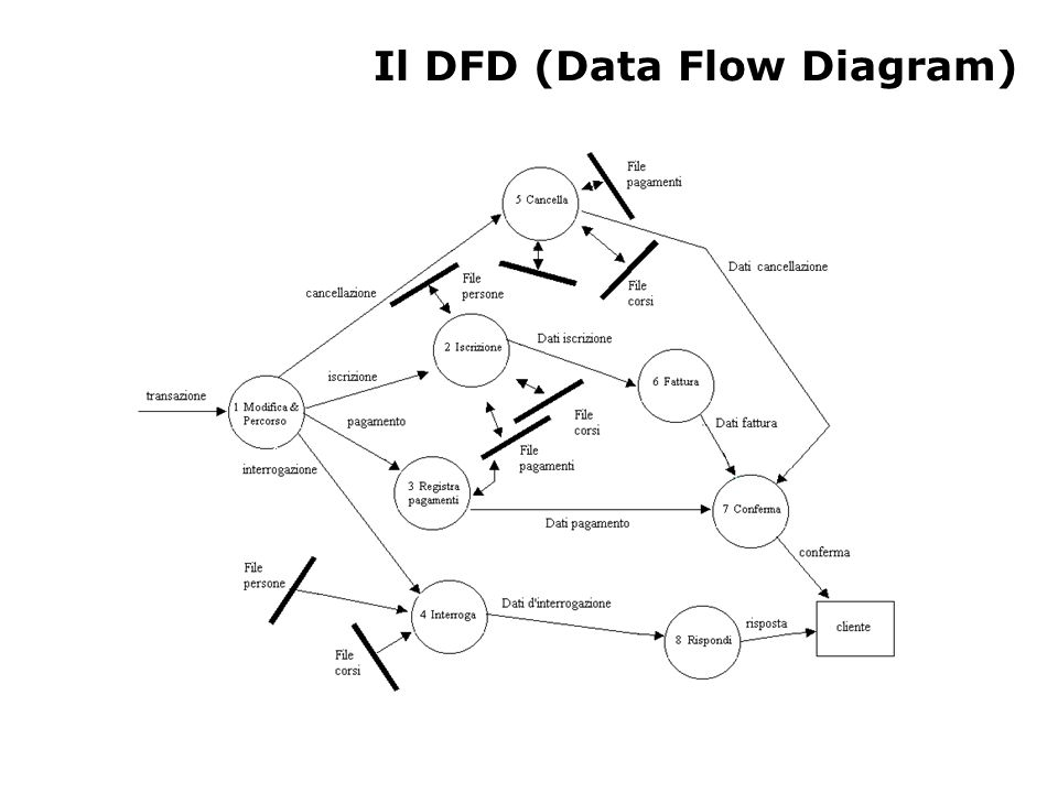 Il DFD (Data Flow Diagram)