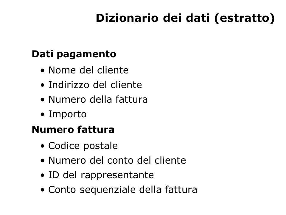 Dizionario dei dati (estratto) Dati pagamento Nome del cliente Indirizzo del cliente Numero della fattura Importo Numero fattura Codice postale Numero