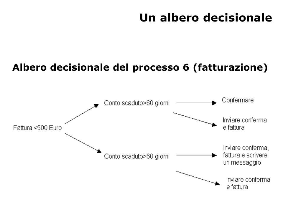 Un albero decisionale Albero decisionale del processo 6 (fatturazione)
