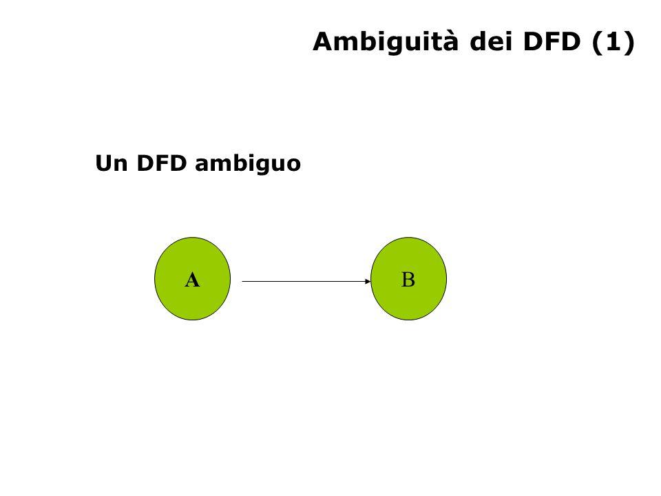Ambiguità dei DFD (2) Un altro DFD ambiguo AC B D FINE
