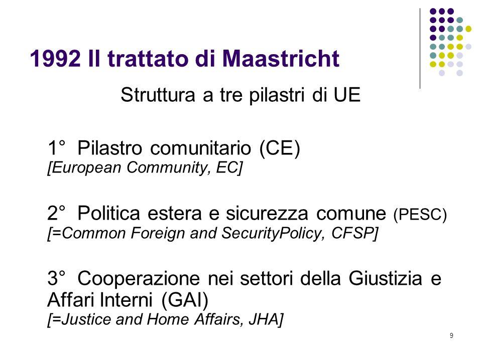 9 1992 Il trattato di Maastricht Struttura a tre pilastri di UE 1° Pilastro comunitario (CE) [European Community, EC] 2° Politica estera e sicurezza c