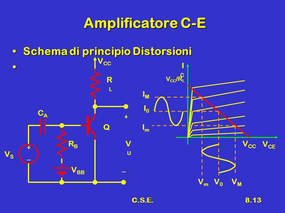 C.S.E.8.13 Amplificatore C-E Schema di principio DistorsioniSchema di principio Distorsioni + -- VSVS V BB RBRB CACA V CC RLRL Q VUVU + -- V CE ICIC V CC V CC /R L IMIM I0I0 ImIm VmVm V0V0 VMVM