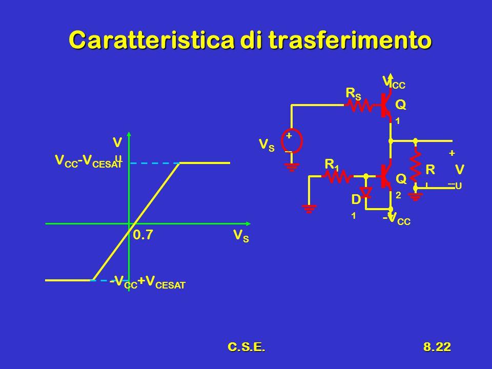 C.S.E.8.22 Caratteristica di trasferimento VUVU VSVS 0.7 V CC -V CESAT -V CC +V CESAT + -- VSVS -V CC R1R1 V CC RLRL Q1Q1 VUVU + -- Q2Q2 RSRS D1D1