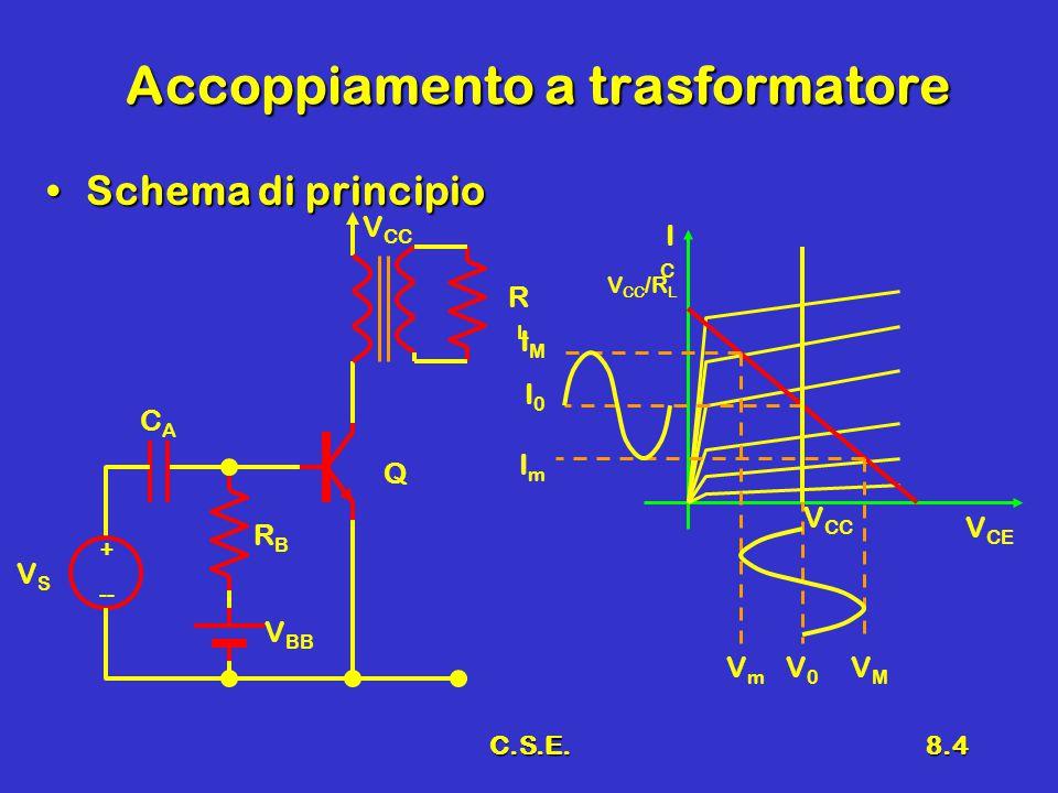 C.S.E.8.4 Accoppiamento a trasformatore Schema di principioSchema di principio + -- VSVS V BB RBRB CACA V CC RLRL Q V CE ICIC V CC V CC /R L IMIM I0I0 ImIm VmVm V0V0 VMVM