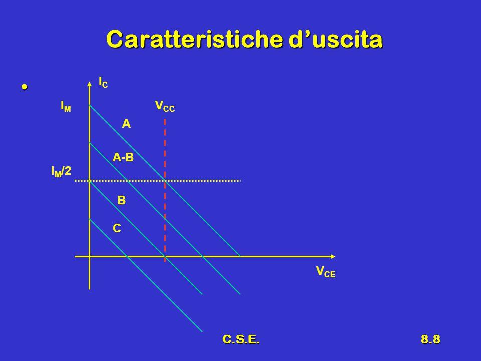C.S.E.8.9 Andamento di I Forme d'onda di riferimentoForme d'onda di riferimento IqIq -  /2 IMIM I max  /2