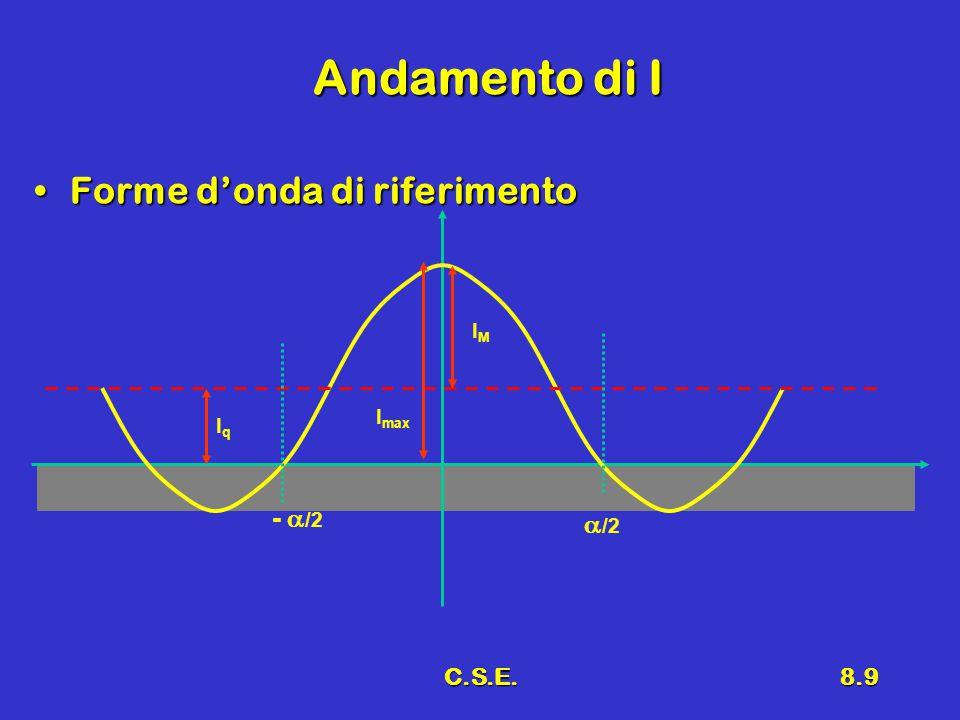 C.S.E.8.10 Equazioni IqIq -  /2 IMIM I max  /2