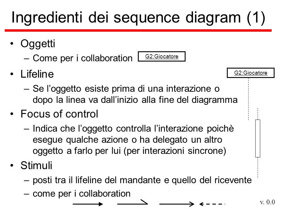 v. 0.0 Ingredienti dei sequence diagram (1) Oggetti –Come per i collaboration G2:Giocatore Lifeline –Se l'oggetto esiste prima di una interazione o do