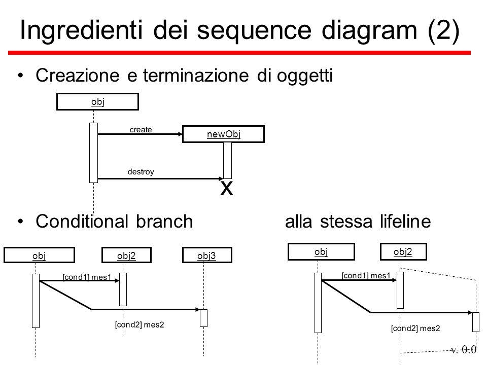 v. 0.0 Ingredienti dei sequence diagram (2) Creazione e terminazione di oggetti create newObj obj destroy x [cond1] mes1 obj3objobj2 [cond2] mes2 Cond