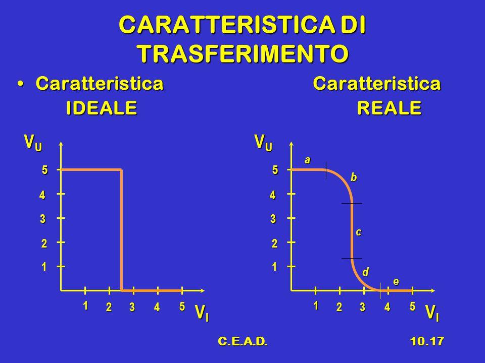 C.E.A.D.10.17 CARATTERISTICA DI TRASFERIMENTO Caratteristica CaratteristicaCaratteristica Caratteristica IDEALE REALE V U V I 1 234 5 1 2 3 4 5 V U V