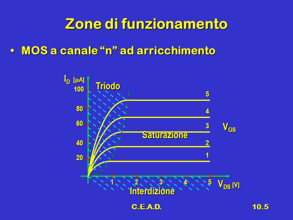 """C.E.A.D.10.5 Zone di funzionamento MOS a canale """"n"""" ad arricchimentoMOS a canale """"n"""" ad arricchimento V GS V DS [V] I D [  A] 5 4 3 2 1 54321 Triodo"""