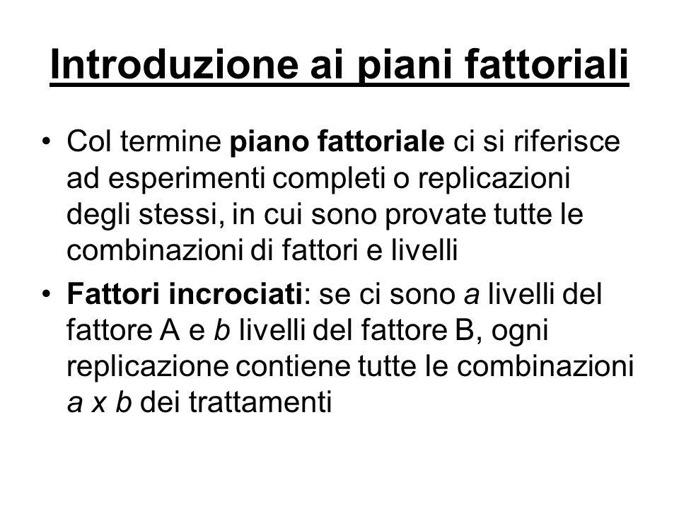 Introduzione ai piani fattoriali Effetto principale: definito come la variazione nella risposta prodotta da una variazione nel livello del fattore + + - - (30) (20) (52) (40) Fattore A Fattore B Effetto Principale A = (40+52)/2-(20+30)/2=21 Effetto Principale B = (30+52)/2-(20+40)/2=11