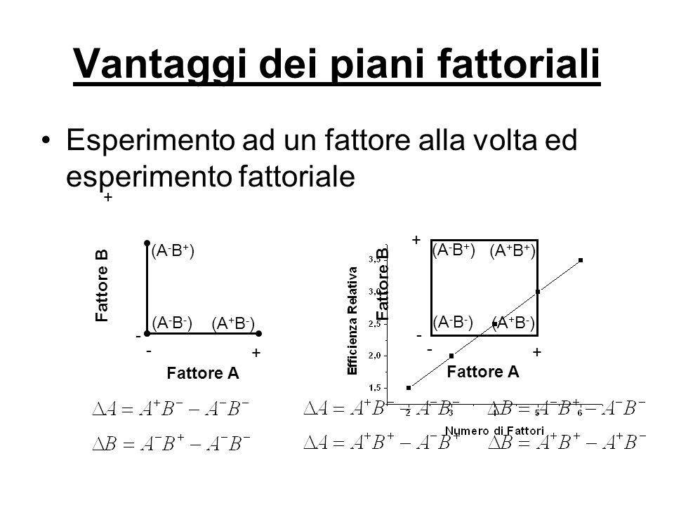 Vantaggi dei piani fattoriali Esperimento ad un fattore alla volta ed esperimento fattoriale + + - - (A - B - ) (A + B - ) Fattore A Fattore B (A - B