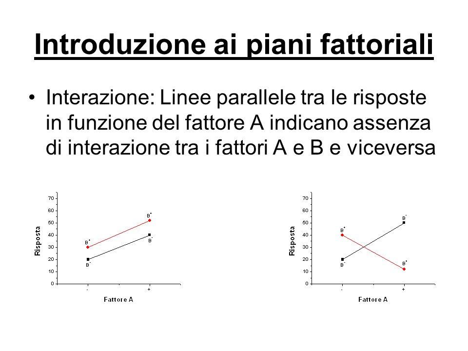 Introduzione ai piani fattoriali Interazione: Linee parallele tra le risposte in funzione del fattore A indicano assenza di interazione tra i fattori
