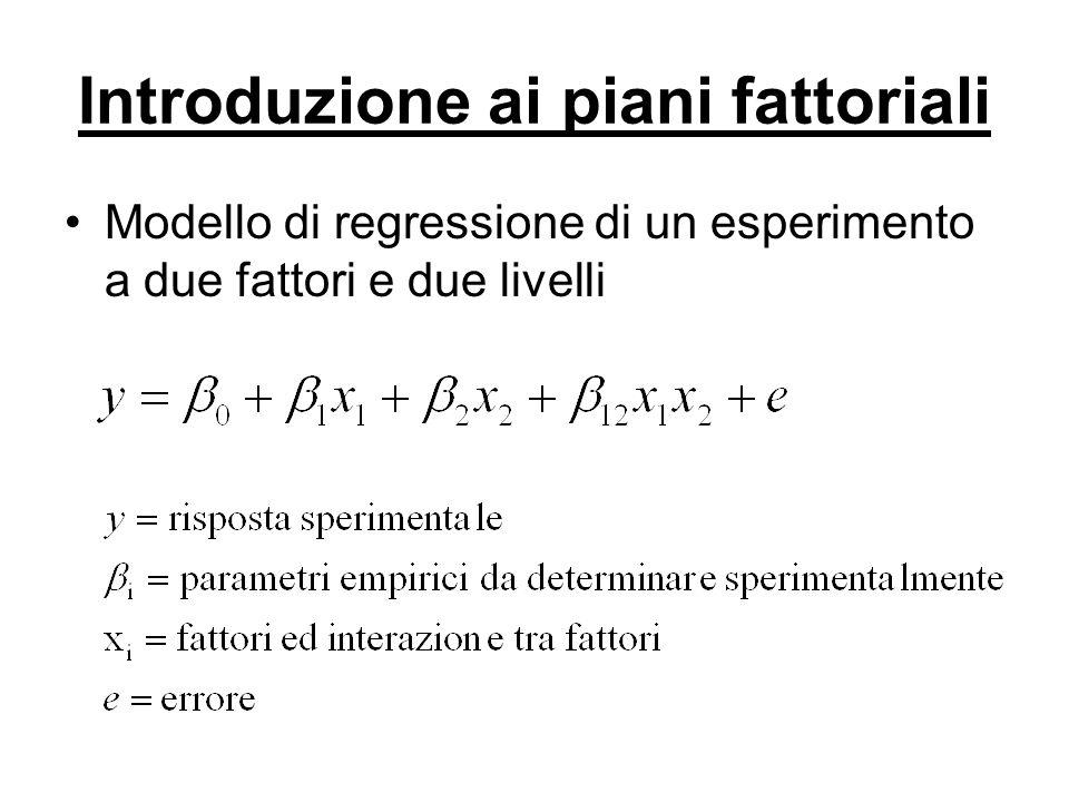 Introduzione ai piani fattoriali Applicazione del modello di regressione con stime ai minimi quadrati + + - - (30) (20) (52) (40) Fattore A Fattore B Effetto Principale A = (40+52)/2-(20+30)/2=21 Effetto Principale B = (30+52)/2-(20+40)/2=11 Effetto Interazione AB = [(52-30)-(40-20)]/2=1 Media Risposte = (30+52+20+40)/4=35.5