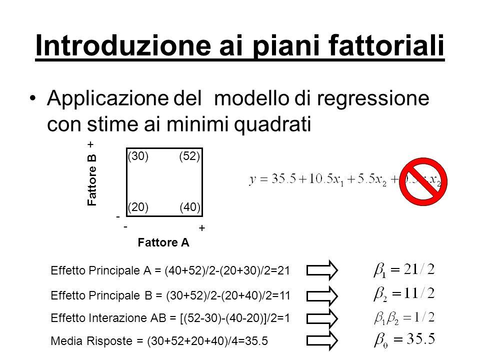 Introduzione ai piani fattoriali Applicazione del modello di regressione con stime ai minimi quadrati + + - - (30) (20) (52) (40) Fattore A Fattore B