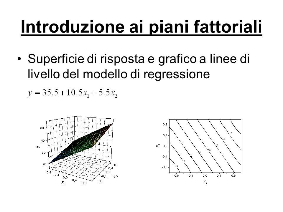 Introduzione ai piani fattoriali Superficie di risposta e grafico a linee di livello del modello di regressione L'interazione è pertanto una forma di curvatura!