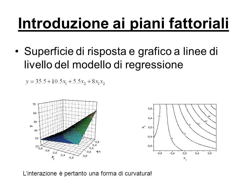Introduzione ai piani fattoriali Effetti principali ed incrociati: in genere quando un interazione è grande gli effetti principali hanno significato pratico limitato + + - - (40) (20) (12) (50) Fattore A Fattore B Effetto Principale A = 50-20=30 Effetto Principale A = 12-40=-28 Al livello B - : Al livello B + : Esperimento fattoriale con Interazione L'entità dell'effetto dell'interazione è la differenza media tra i due effetti: AB = (-28-30)/2=-29 Interazione piuttosto rilevante.