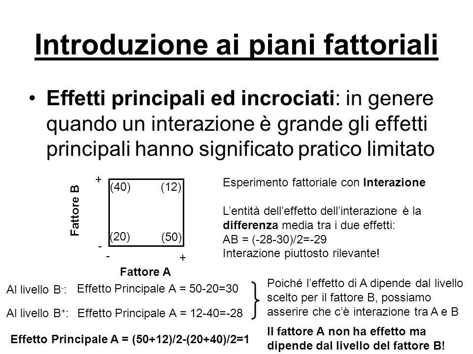 Vantaggi dei piani fattoriali Esperimento ad un fattore alla volta ed esperimento fattoriale + + - - (A - B - ) (A + B - ) Fattore A Fattore B (A - B + ) (A + B + ) + + - - (A - B - ) (A + B - ) Fattore A Fattore B (A - B + )