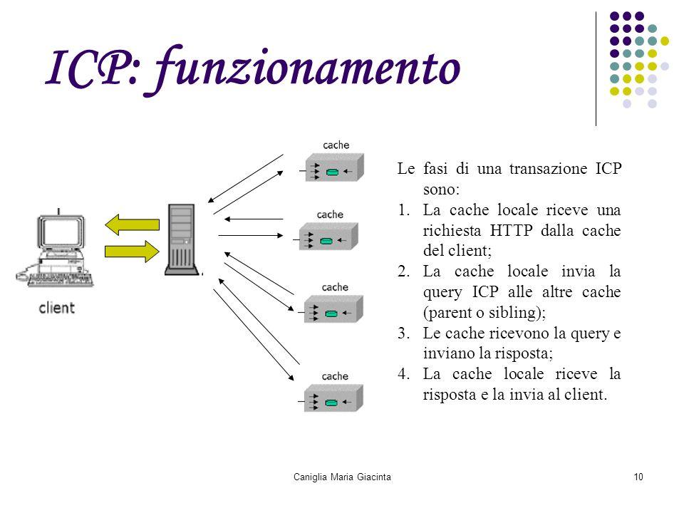 Caniglia Maria Giacinta10 ICP: funzionamento Le fasi di una transazione ICP sono: 1.La cache locale riceve una richiesta HTTP dalla cache del client;