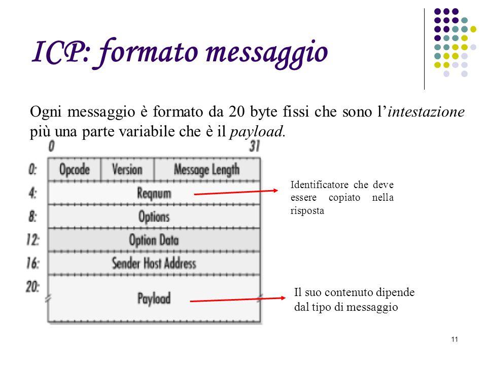 Caniglia Maria Giacinta11 ICP: formato messaggio Identificatore che deve essere copiato nella risposta Ogni messaggio è formato da 20 byte fissi che s