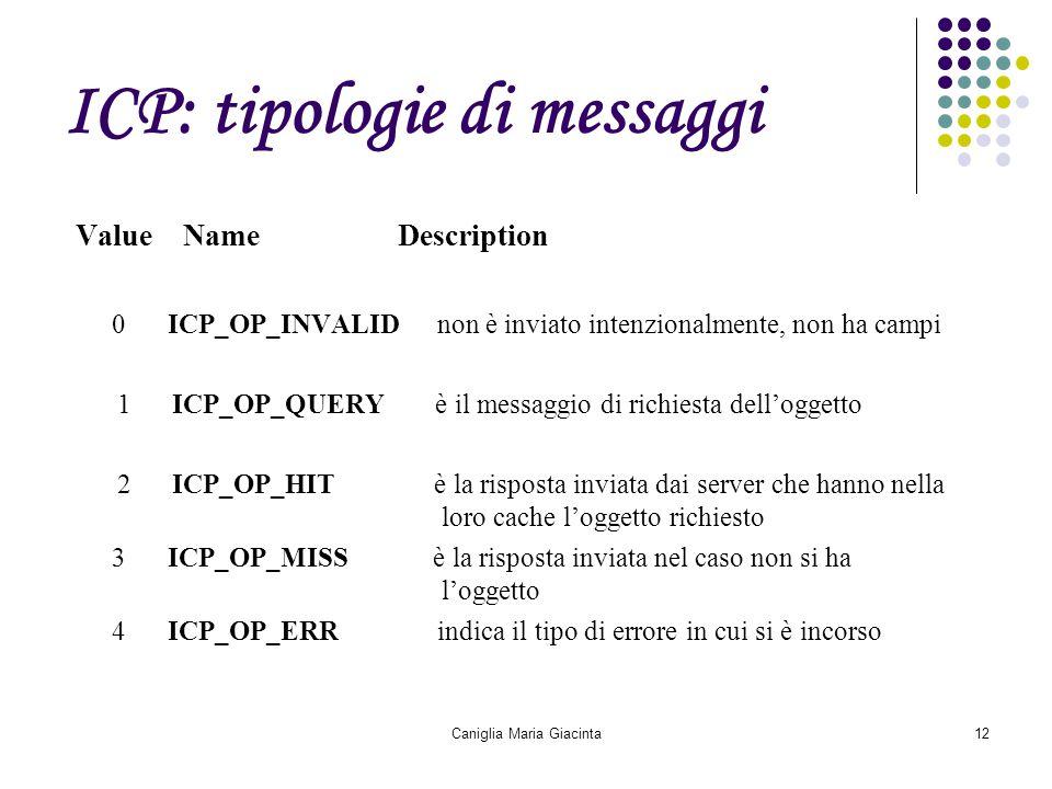 Caniglia Maria Giacinta12 ICP: tipologie di messaggi Value Name Description 0 ICP_OP_INVALID non è inviato intenzionalmente, non ha campi 1 ICP_OP_QUE