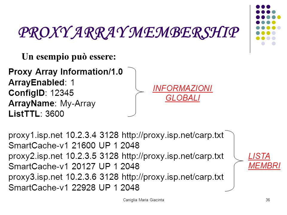 Caniglia Maria Giacinta36 PROXY ARRAY MEMBERSHIP Proxy Array Information/1.0 ArrayEnabled: 1 ConfigID: 12345 ArrayName: My-Array ListTTL: 3600 proxy1.isp.net 10.2.3.4 3128 http://proxy.isp.net/carp.txt SmartCache-v1 21600 UP 1 2048 proxy2.isp.net 10.2.3.5 3128 http://proxy.isp.net/carp.txt SmartCache-v1 20127 UP 1 2048 proxy3.isp.net 10.2.3.6 3128 http://proxy.isp.net/carp.txt SmartCache-v1 22928 UP 1 2048 Un esempio può essere: INFORMAZIONI GLOBALI LISTA MEMBRI