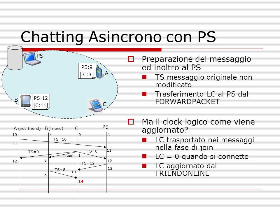Chatting Asincrono con PS  Preparazione del messaggio ed inoltro al PS TS messaggio originale non modificato Trasferimento LC al PS dal FORWARDPACKET  Ma il clock logico come viene aggiornato.