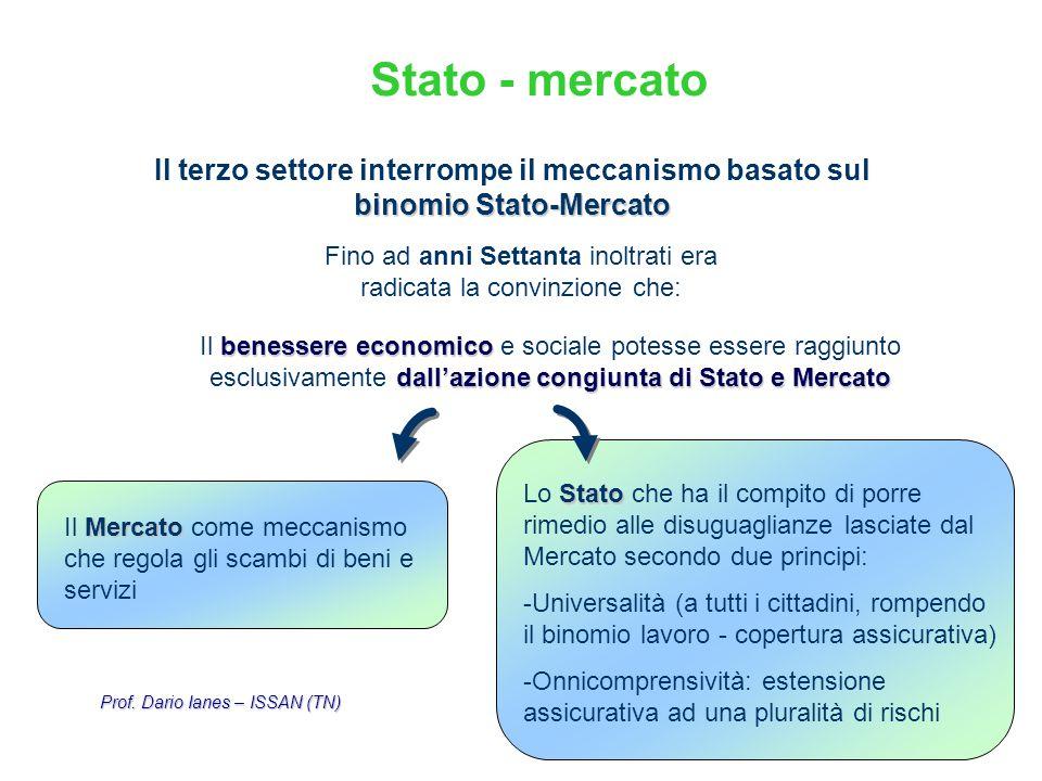 10 binomio Stato-Mercato Il terzo settore interrompe il meccanismo basato sul binomio Stato-Mercato Fino ad anni Settanta inoltrati era radicata la co