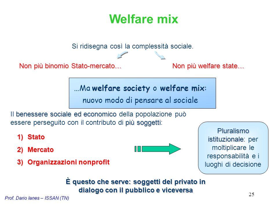 25 Si ridisegna così la complessità sociale. Non più binomio Stato-mercato… Non più welfare state… welfare society welfare mix …Ma welfare society o w