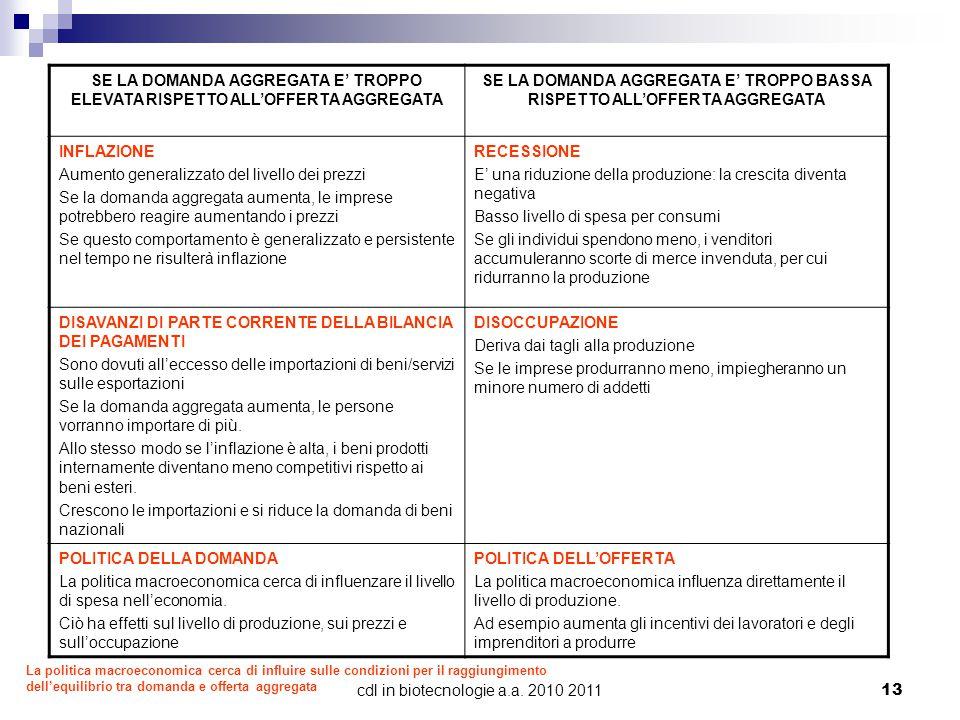 cdl in biotecnologie a.a.