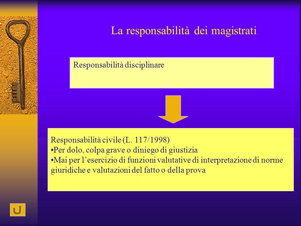 La responsabilità dei magistrati Responsabilità disciplinare Responsabilità civile (L. 117/1998) Per dolo, colpa grave o diniego di giustizia Mai per
